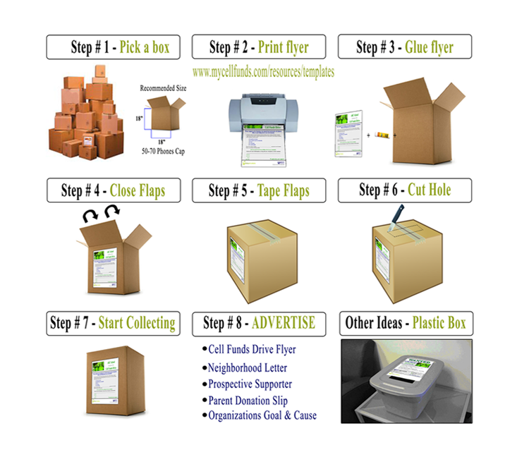 Quick and easy steps to get started. [object object] Cell Funds Drive Quick and easy steps1